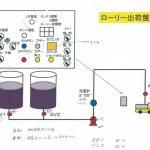 制御盤設計の方法/ハード設計 PLC と I/O回路(ラダーシーケンス作成準備)