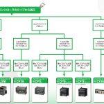 オムロンプログラマブルコントローラ PLC選定