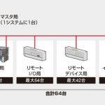 CC-Link(QJ61BT11N)ネットワークユニットと性能仕様について
